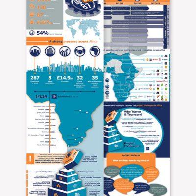 fishNET advertising Portfolio - Digital Media - Turner & Townsend